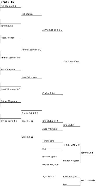 Wilson BLX Kunto Cup kaavio 2