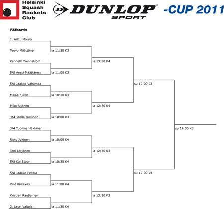dunlop-cup 2011 1. kaavio