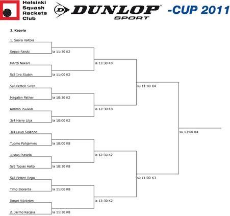 dunlop-cup 2011 2. kaavio