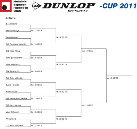 dunlop-cup 2011 3. kaavio